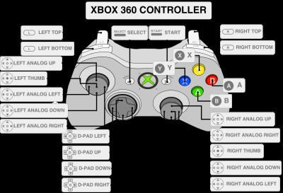 RETROPIE: i riferimenti per il controller XBOX 360