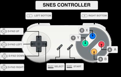 RETROPIE I riferimenti per il controller SNES