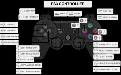 RETROPIE: i riferimenti per il controller PS3