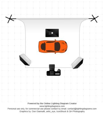 Un esempio di disposizione delle lampade per una illuminazione frontale uniforme